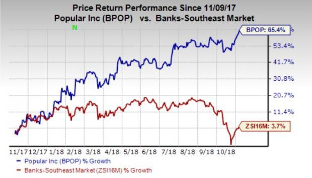 It seems to be a wise idea to add Popular (BPOP) stock to your portfolio now given its fundamental strength and solid growth prospects.
