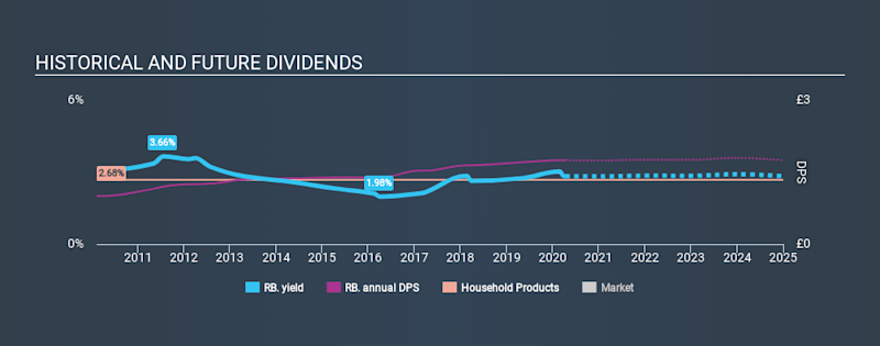 LSE:RB. Historical Dividend Yield April 12th 2020