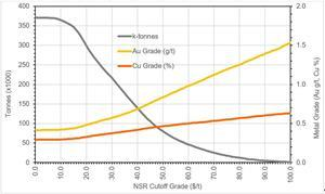Grade-Tonnage Curve for Underground Resource at NSR Cut-Offs