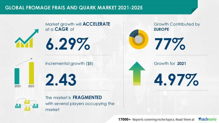Technavio has announced its latest market research report titled  Fromage Frais and Quark Market by Application and Geography - Forecast and Analysis 2021-2025