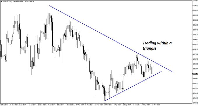 GBP/NZD is trading within the confines of a triangle pattern on the daily chart.