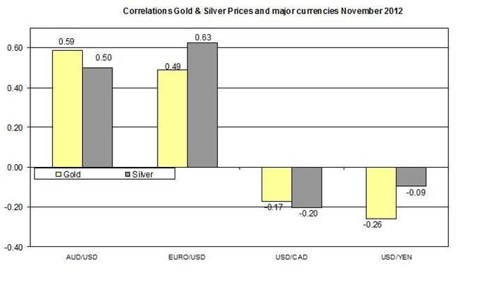 Gold_and_Silver_Outlook_112312_body_1123.jpg, Guest Commentary: Gold and Silver Outlook for 11 23, 2012