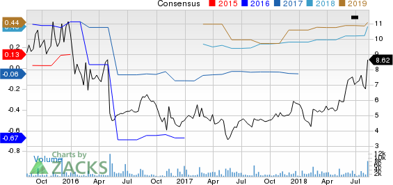 On Deck Capital, Inc. Price and Consensus