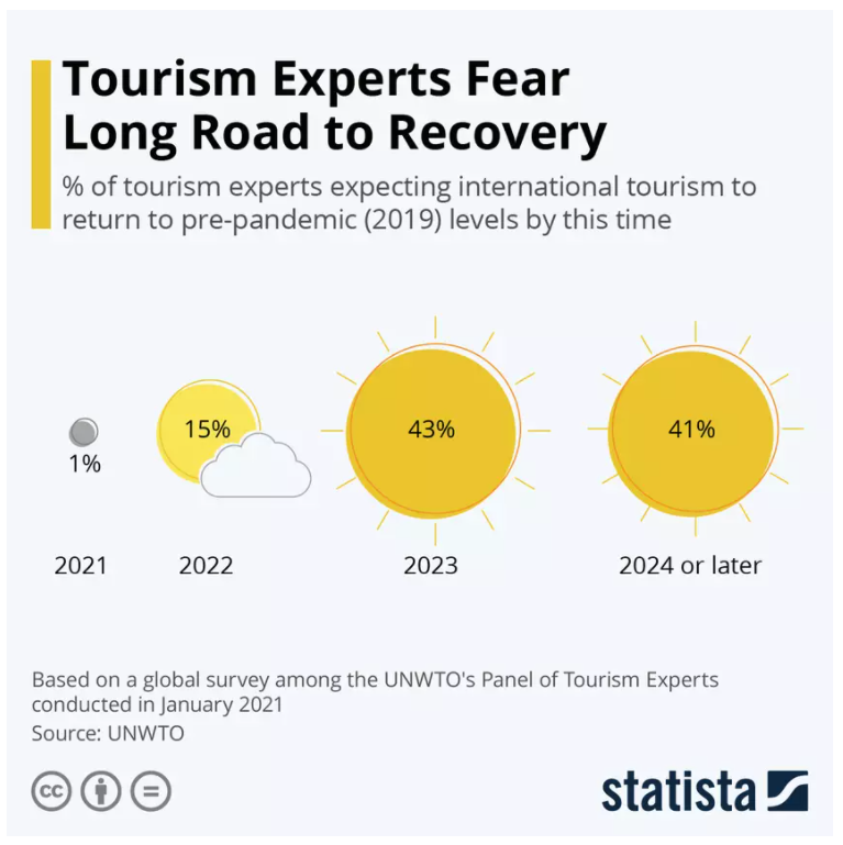 The majority of tourism experts are not expecting a return to pre-pandemic levels before 2023.