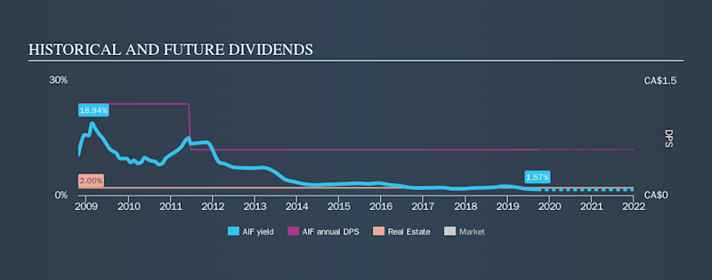 TSX:AIF Historical Dividend Yield, September 22nd 2019