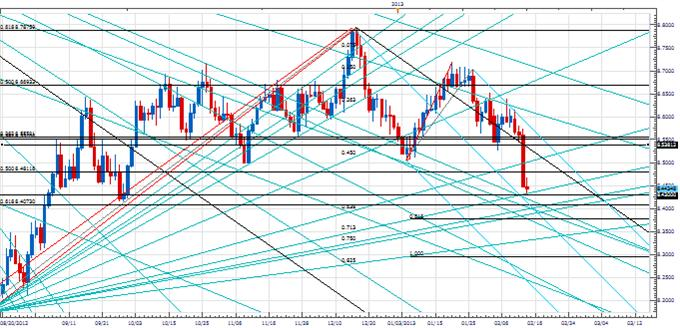 PT_Euro_cycles_reassert_body_Picture_2.png, Price & Time: Negative Cyclical Forces Reassert in the Euro