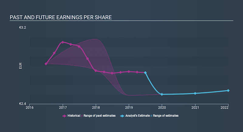 XTRA:BIJ Past and Future Earnings, January 18th 2020