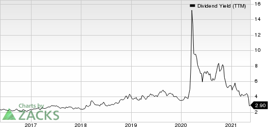 Canadian Natural Resources Limited Dividend Yield (TTM)