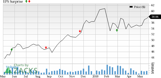 Eaton Vance's (EV) Q2 earnings reflect year over year improvement in revenues.