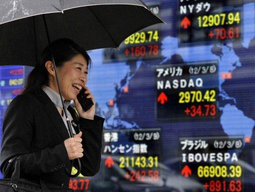 Tokyo closed 0.43 percent, or 40.94 points, lower