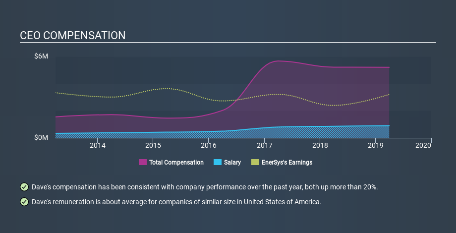 NYSE:ENS CEO Compensation, January 22nd 2020
