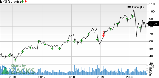 Jacobs Engineering Group Inc. Price and EPS Surprise
