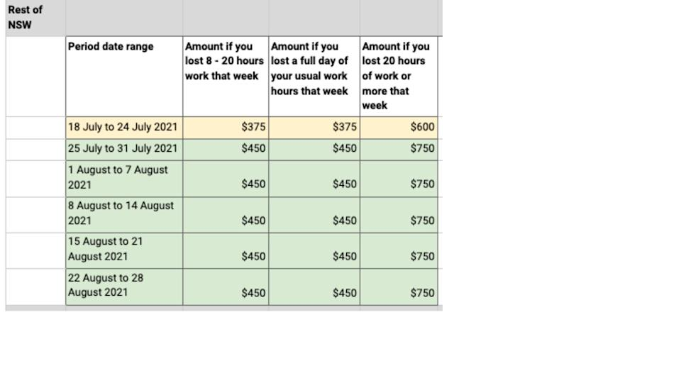 Chart showing what people in Greater NSW can claim in COVID-19 cash.