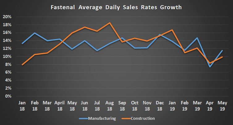 Fastenal daily sales growth