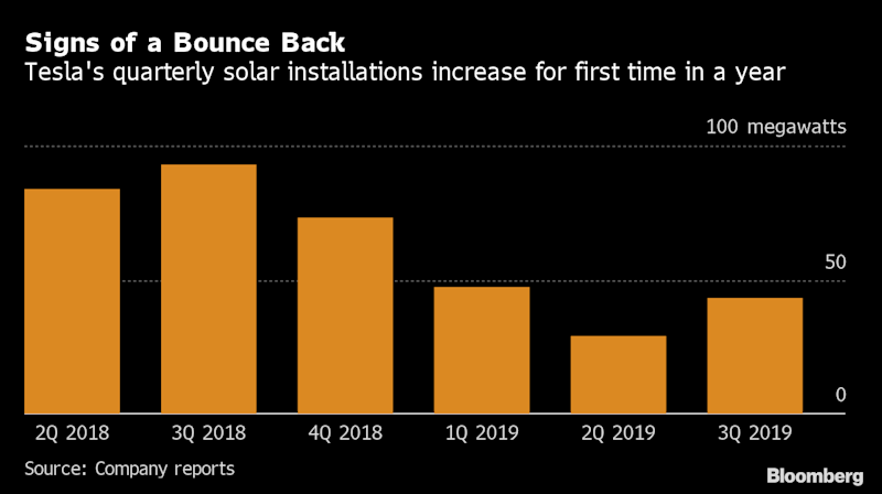 Musk Says Tesla Has Finally Made a Ready-to-Deploy Solar Roof