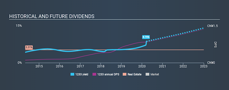 SEHK:1233 Historical Dividend Yield, March 19th 2020
