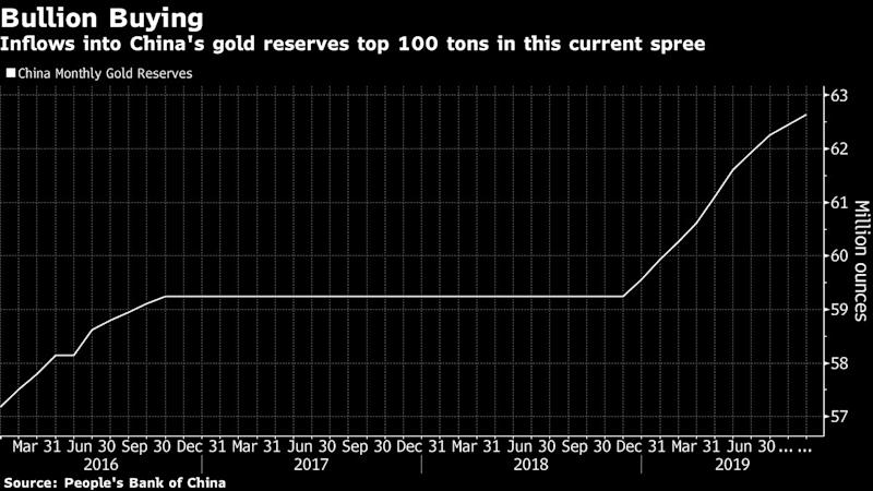 Gold rises as risk sentiment sours on trade, Brexit uncertainty