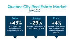 Residential Sales – July 2020