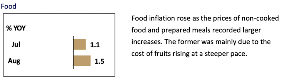 Food inflation August 2021