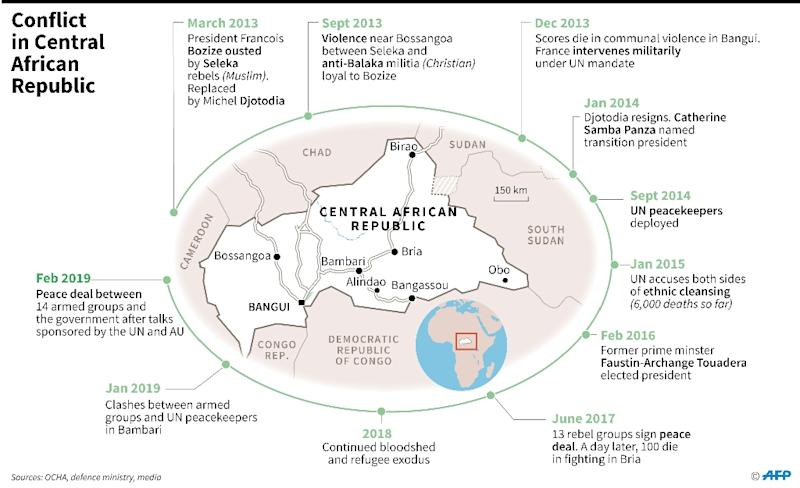 Chronology of conflict in the Central African Republic (AFP Photo/Sabrina BLANCHARD)