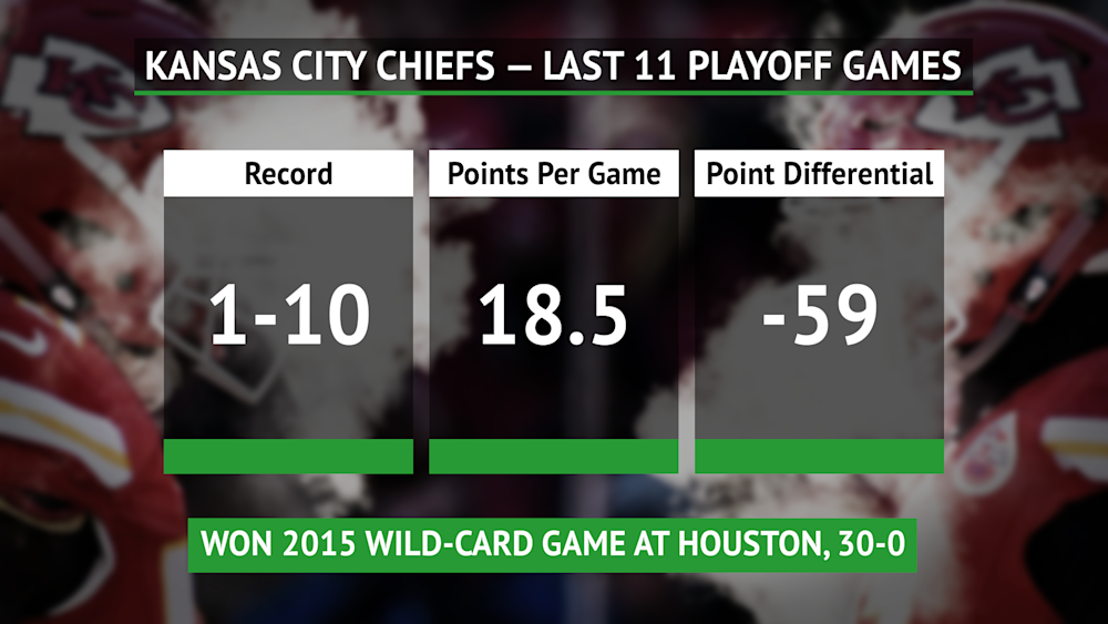 Boxed Stats - Chiefs