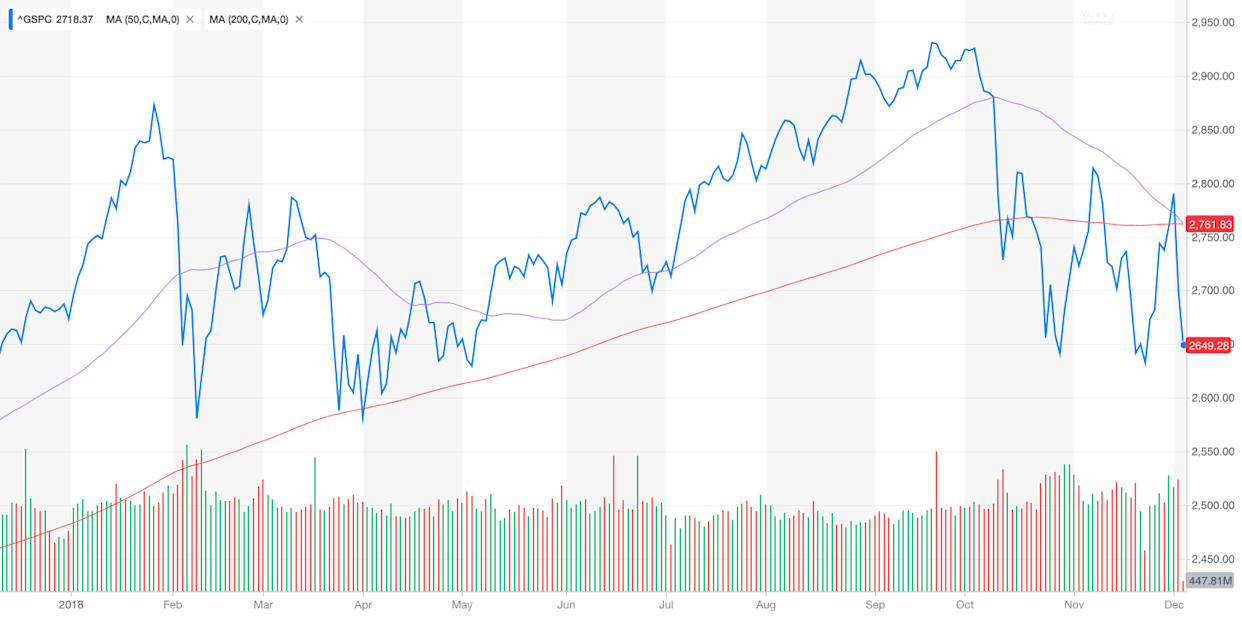 This is not the stock formation you want to see happen.