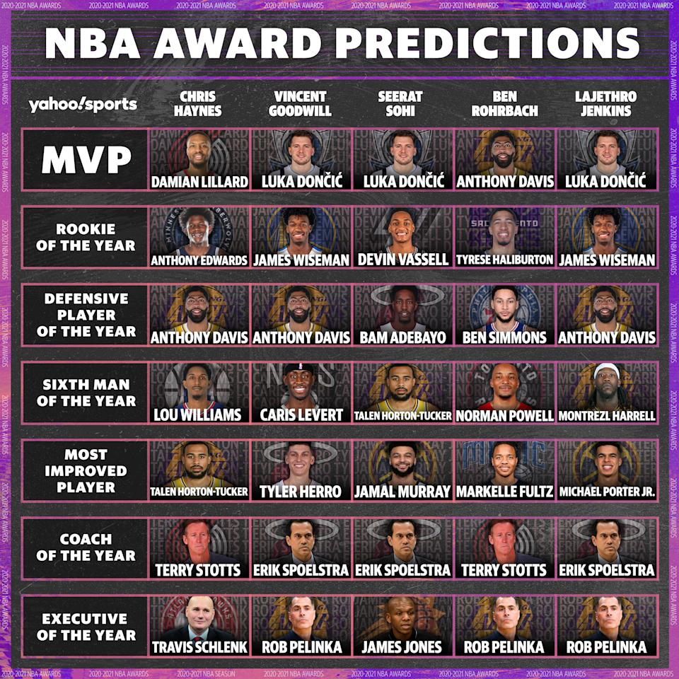 NBA Award Predictions: Most Valuable Player Chris Haynes: Damian Lillard, Portland Trail Blazers Vincent Goodwill: Luka Doncic, Dallas Mavericks Seerat Sohi: Luka Doncic, Dallas Mavericks Ben Rohrbach: Anthony Davis, Los Angeles Lakers LaJethro Jenkins: Luka Doncic, Dallas Mavericks  Rookie of the Year Chris Haynes: Anthony Edwards, Minnesota Timberwolves Vincent Goodwill: James Wiseman, Golden State Warriors Seerat Sohi: Devin Vassell, San Antonio Spurs  Ben Rohrbach: Tyrese Haliburton, Sacramento Kings LaJethro Jenkins: James Wiseman, Golden State Warriors  Defensive Player of the Year Chris Haynes: Anthony Davis, Los Angeles Lakers Vincent Goodwill: Anthony Davis, Los Angeles Lakers Seerat Sohi: Bam Adebayo, Miami Heat  Ben Rohrbach: Ben Simmons, Philadelphia 76ers LaJethro Jenkins: Anthony Davis, Los Angeles Lakers  Sixth Man Award Chris Haynes: Lou Williams, Los Angeles Clippers Vincent Goodwill: Caris LeVert, Brooklyn Nets Seerat Sohi: Talen Horton-Tucker, Los Angeles Lakers Ben Rohrbach: Norman Powell, Toronto Raptors  LaJethro Jenkins: Montrezl Harrell, Los Angeles Lakers  Most Improved Player Chris Haynes: Talen Horton-Tucker, Los Angeles Lakers Vincent Goodwill: Tyler Herro, Miami Heat Seerat Sohi: Jamal Murray, Denver Nuggets  Ben Rohrbach: Markelle Fultz, Orlando Magic LaJethro Jenkins: Michael Porter Jr., Denver Nuggets   Coach Of The Year Chris Haynes: Terry Stotts, Portland Trail Blazers Vincent Goodwill: Erik Spoelstra, Miami Heat Seerat Sohi: Erik Spoelstra, Miami Heat  Ben Rohrbach: Terry Stotts, Portland Trail Blazers LaJethro Jenkins: Erik Spoelstra, Miami Hea  Executive of the Year Chris Haynes: Travis Schlenk, Atlanta Hawks president and GM Vincent Goodwill: Rob Pelinka, Los Angeles Lakers GM Seerat Sohi: James Jones, Phoenix Suns GM Ben Rohrbach: Rob Pelinka, Los Angeles Lakers GM LaJethro Jenkins: Rob Pelinka, Los Angeles Lakers GM