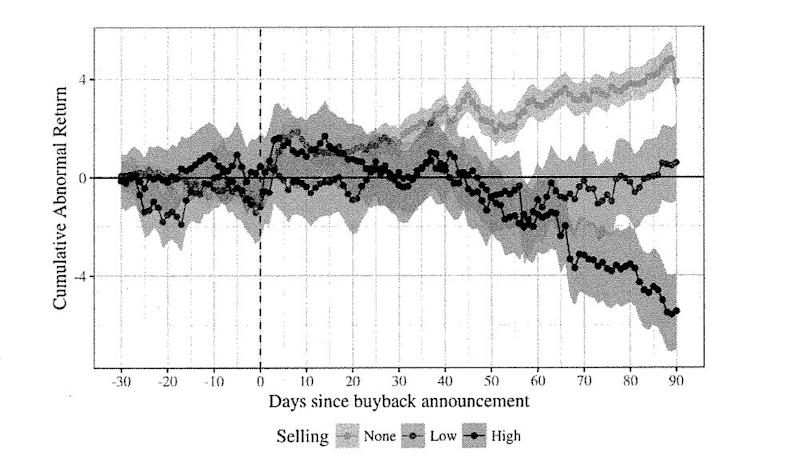 """Figure 1 shows that, when executives sell into a buyback, the buyback is more likely to produce a short-term. stock-price pop rather than along-term, sustainable value increase. The difference in performance between buybacks with executive cashouts and (hose without is meaningful: ninety days after the buyback announcements, firms with insider cashouts underperform the other firms we study by more than 8%."""""""