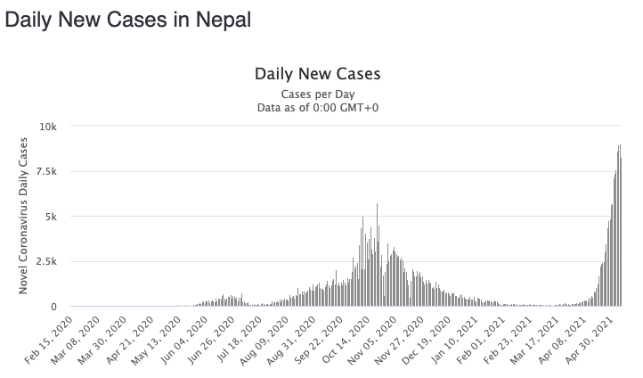 Nepal's cases have exploded in recent weeks. Source: Worldometers