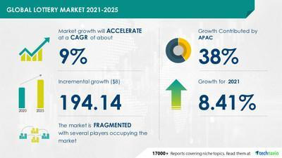 Technavio has announced its latest market research report titled Lottery Market by Type, Platform, and Geography - Forecast and Analysis 2021-2025