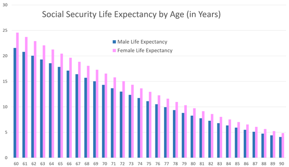Life expecancy chart showing declining life expectancy by age, with women generally outliving men at each age point.