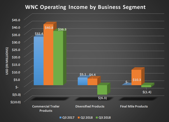 WNC Operating income by business segment for Q3 2017, Q2 2018, and Q3 2018. Shows declines for its diversified and final mile products
