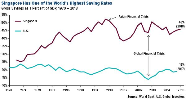 Singapore has one of the world's highest savings rates