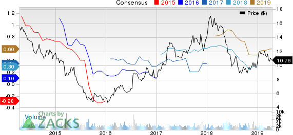 LATAM Airlines Group S.A. Price and Consensus