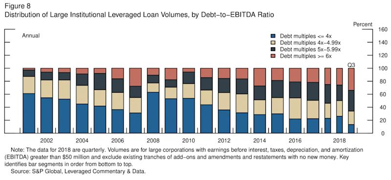 Leveraged loans have levered higher as nonbank financial firms originate loans with looser terms. Source: Federal Reserve, S&P Global, Leveraged Commentary & Data