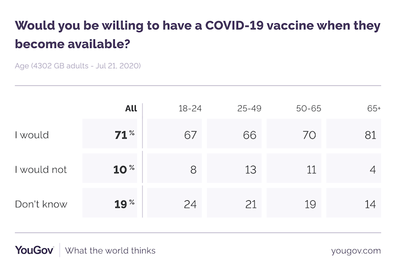 Overall, 71% of British people said they would have a coronavirus vaccine (YouGov)