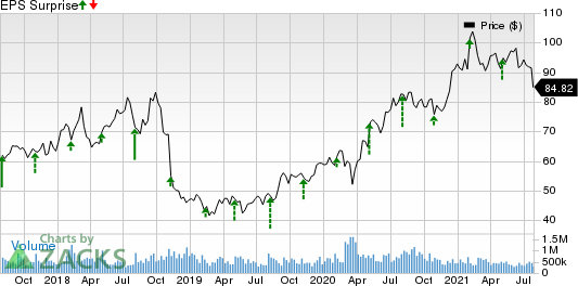 Activision Blizzard, Inc Price and EPS Surprise
