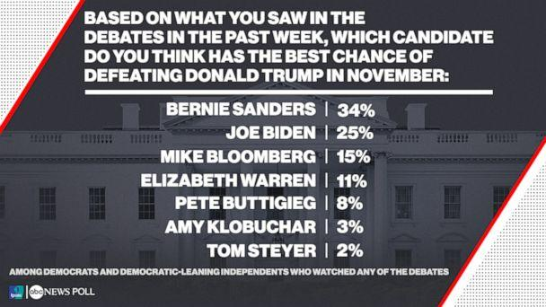 Democratic Presidential Debate Poll Conducted by Ipsos Public Affairs' KnowledgePanel® (ABC Photo Illustration)