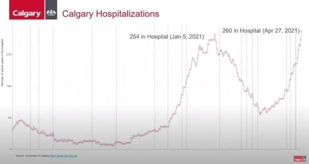 Hospitalizations in Calgary as of April 27.