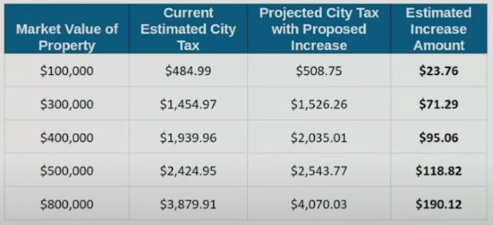 A table shows the city of Evanston's proposed local tax increases for residential properties with different assessed values. (City of Evanston)