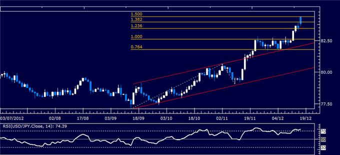 Forex_Analysis_USDJPY_Classic_Technical_Report_12.17.2012_body_Picture_1.png, Forex Analysis: USD/JPY Classic Technical Report 12.17.2012