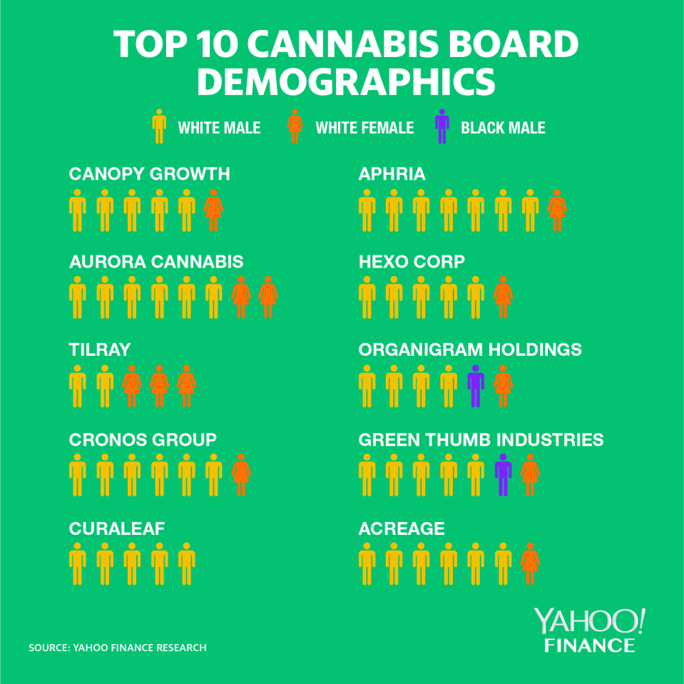 Of the top 10 cannabis companies by market cap, only Massachusetts-based Curaleaf had a board without a single female or diverse board member as of 2019. Only two companies, Chicago-based Green Thumb Industries and New Brunswick-based Organigram Holdings, had minority board representation.