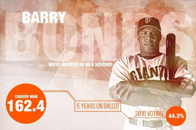 Barry Bonds should see his vote total take a step forward this year. (Amber Matsumoto/Yahoo Sports)