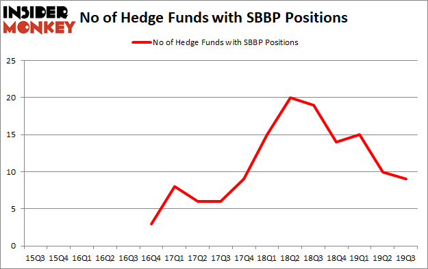Is SBBP A Good Stock To Buy?