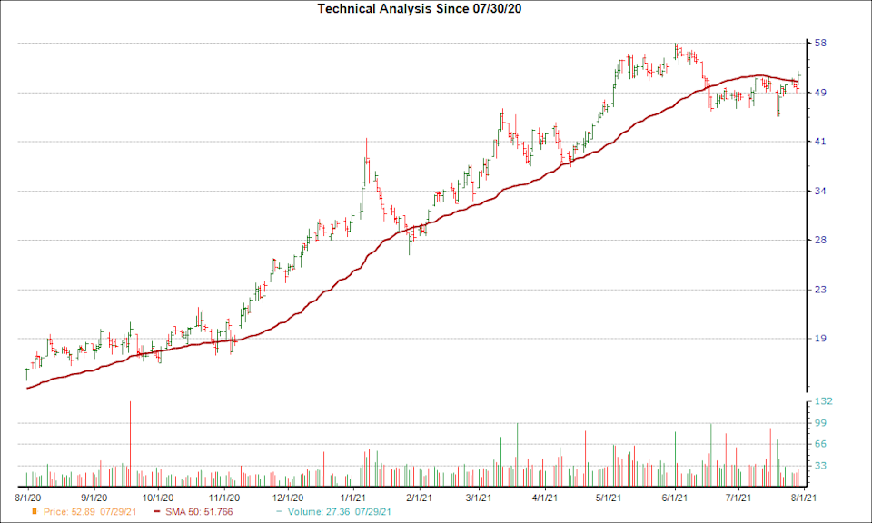 Moving Average Chart for SCHN