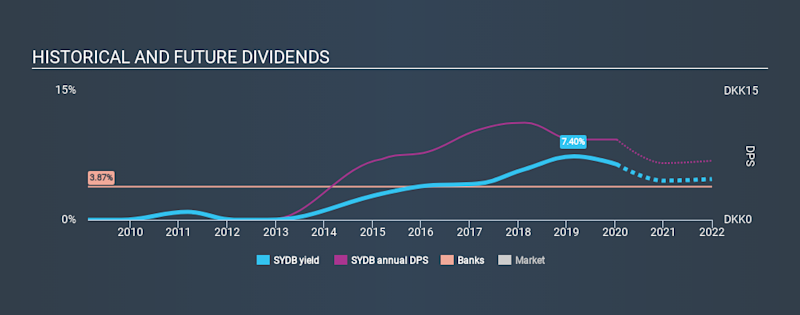 CPSE:SYDB Historical Dividend Yield, January 15th 2020