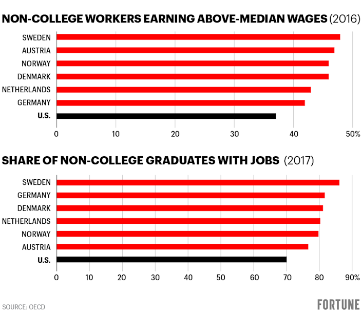 Charts show statistics on non-college workers earnings and job situation