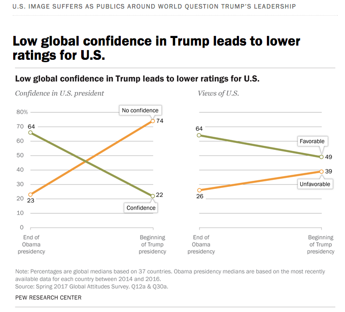 Global confidence in the U.S. president and views of the U.S. have both taken a plunge in the year since Donald Trump's election. (Pew Research Center)