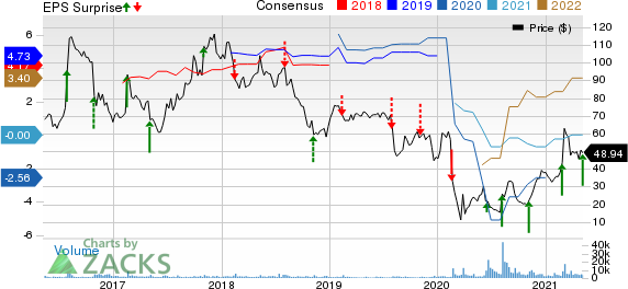Groupon, Inc. Price, Consensus and EPS Surprise