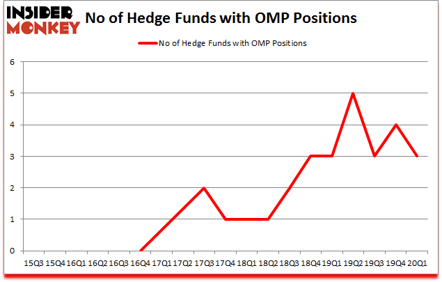 Is OMP A Good Stock To Buy?